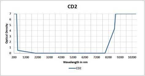 tabal de especificación de co2