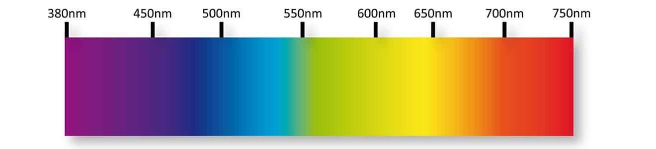 las diferentes longitudes de onda de la luz