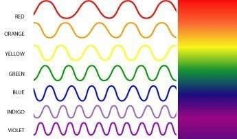 los colores de las longitud de onda de la luz